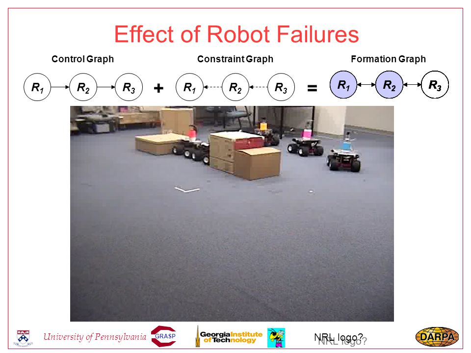 GRASP University of Pennsylvania NRL logo? Effect of Robot Failures R3R3 R1R1 R2R2 R3R3 R1R1 R2R2 Control GraphConstraint Graph R3R3 R1R1 R2R2 Formati
