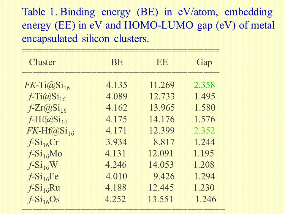 Table 1. Binding energy (BE) in eV/atom, embedding energy (EE) in eV and HOMO-LUMO gap (eV) of metal encapsulated silicon clusters. ==================