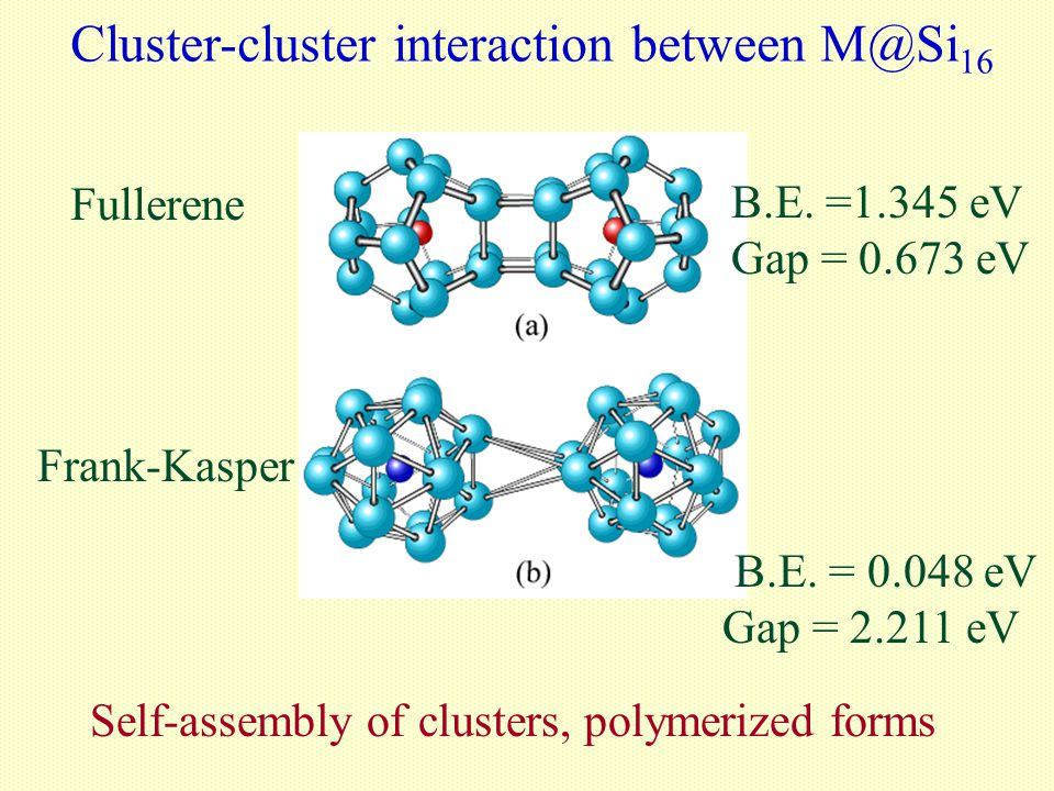 Cluster-cluster interaction between M@Si 16 Fullerene Frank-Kasper B.E. =1.345 eV Gap = 0.673 eV B.E. = 0.048 eV Gap = 2.211 eV Self-assembly of clust