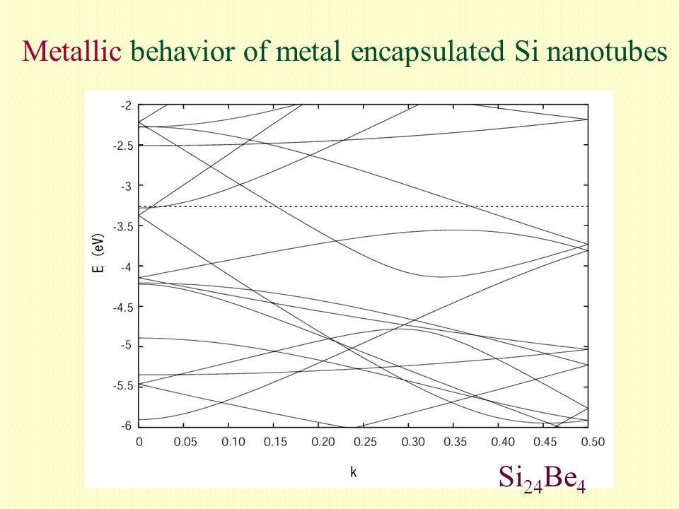 Metallic behavior of metal encapsulated Si nanotubes Si 24 Be 4