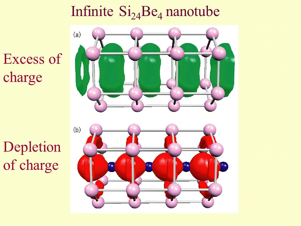 Excess of charge Depletion of charge Infinite Si 24 Be 4 nanotube