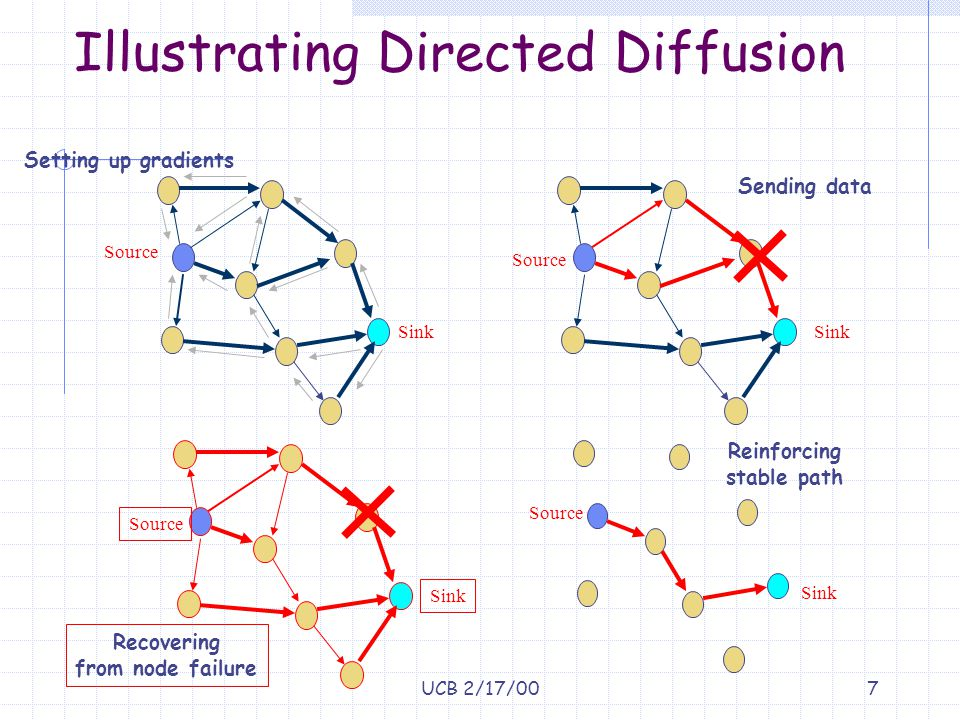 UCB 2/17/007 Illustrating Directed Diffusion Sink Source Setting up gradients Sink Source Sending data Sink Source Recovering from node failure Sink Source Reinforcing stable path