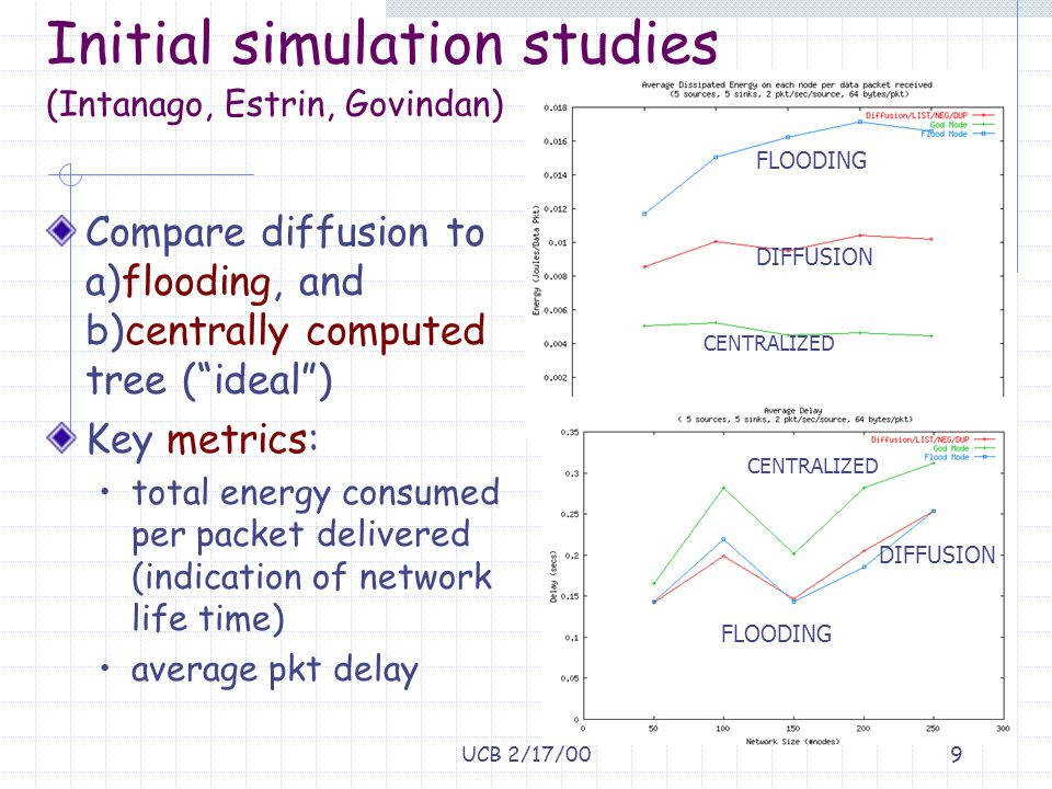 "UCB 2/17/009 Initial simulation studies (Intanago, Estrin, Govindan) Compare diffusion to a)flooding, and b)centrally computed tree (""ideal"") Key metr"