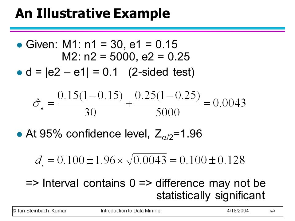 © Tan,Steinbach, Kumar Introduction to Data Mining 4/18/2004 100 An Illustrative Example l Given: M1: n1 = 30, e1 = 0.15 M2: n2 = 5000, e2 = 0.25 l d = |e2 – e1| = 0.1 (2-sided test) l At 95% confidence level, Z  /2 =1.96 => Interval contains 0 => difference may not be statistically significant