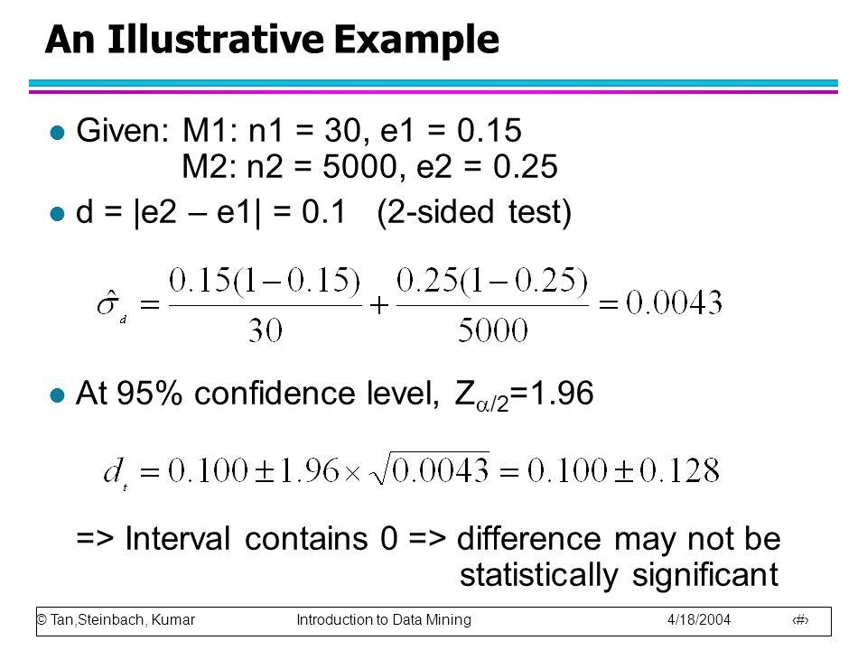 © Tan,Steinbach, Kumar Introduction to Data Mining 4/18/2004 100 An Illustrative Example l Given: M1: n1 = 30, e1 = 0.15 M2: n2 = 5000, e2 = 0.25 l d