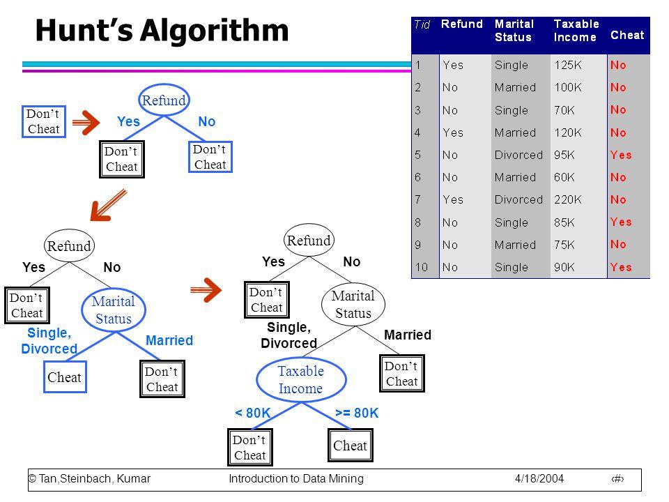 © Tan,Steinbach, Kumar Introduction to Data Mining 4/18/2004 18 Hunt's Algorithm Don't Cheat Refund Don't Cheat Don't Cheat YesNo Refund Don't Cheat Y