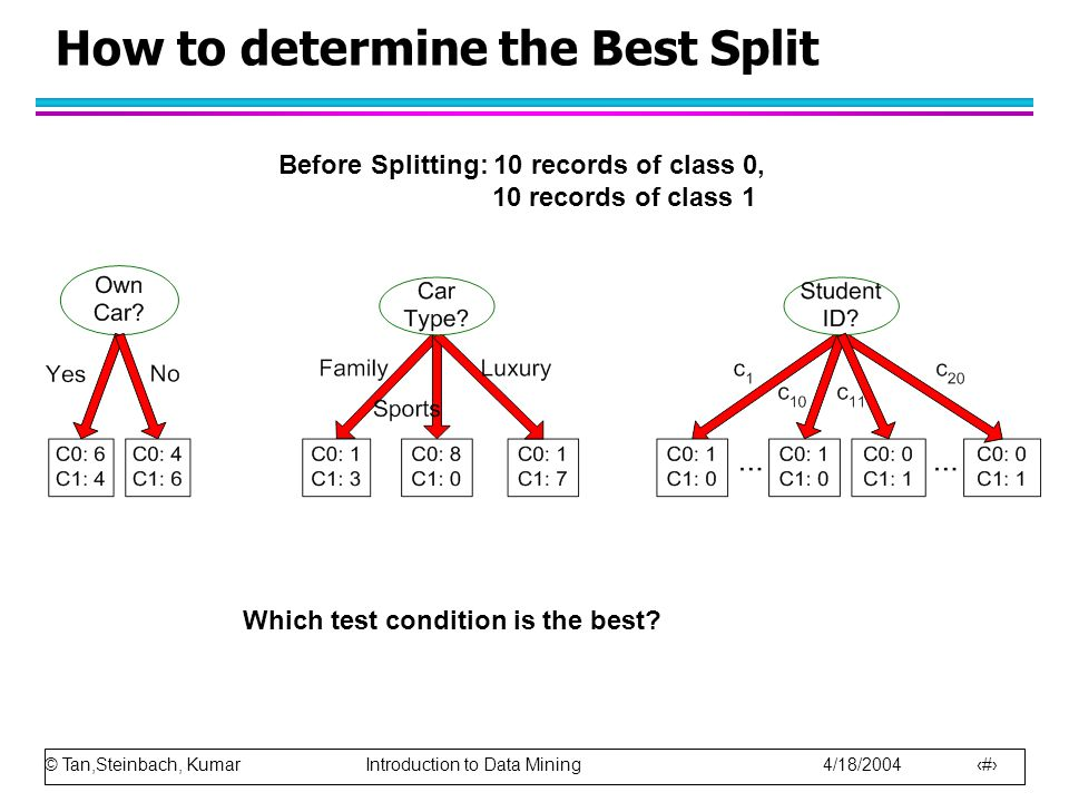 © Tan,Steinbach, Kumar Introduction to Data Mining 4/18/2004 27 How to determine the Best Split Before Splitting: 10 records of class 0, 10 records of class 1 Which test condition is the best