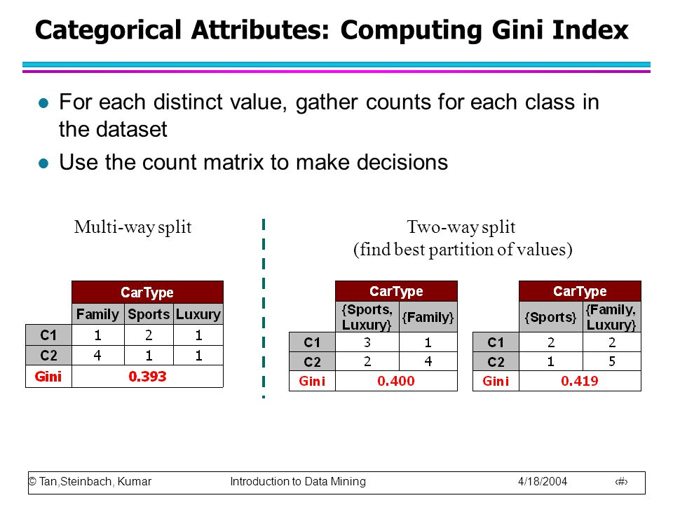 © Tan,Steinbach, Kumar Introduction to Data Mining 4/18/2004 35 Categorical Attributes: Computing Gini Index l For each distinct value, gather counts for each class in the dataset l Use the count matrix to make decisions Multi-way splitTwo-way split (find best partition of values)