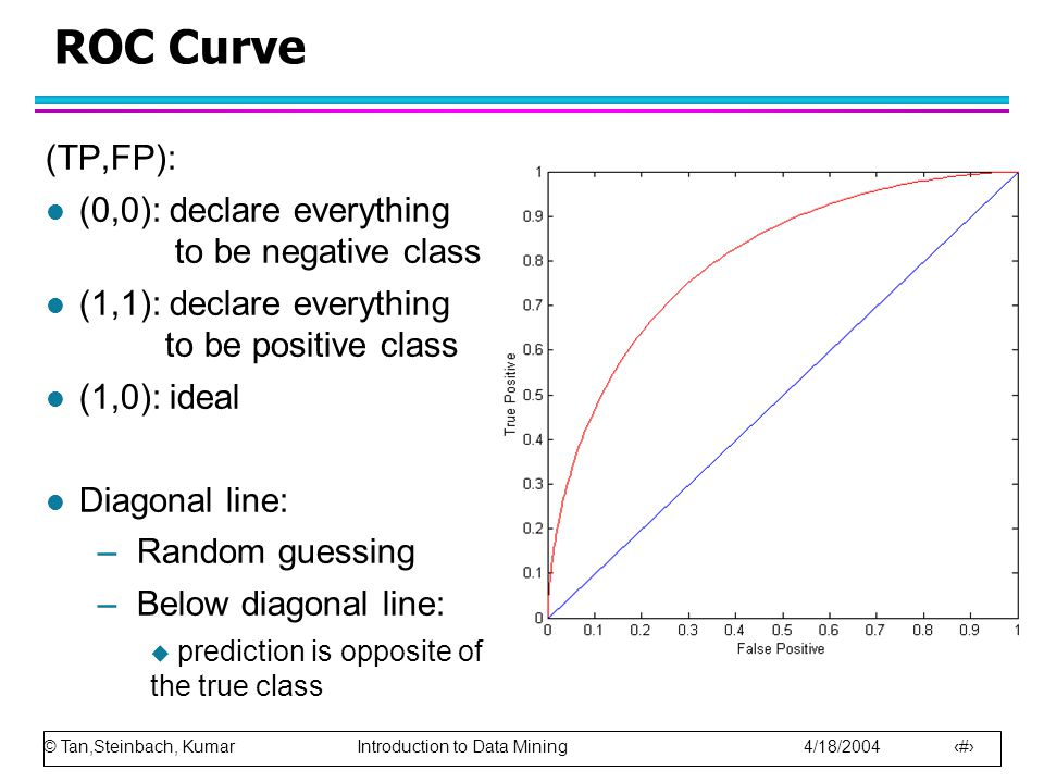 © Tan,Steinbach, Kumar Introduction to Data Mining 4/18/2004 90 ROC Curve (TP,FP): l (0,0): declare everything to be negative class l (1,1): declare everything to be positive class l (1,0): ideal l Diagonal line: –Random guessing –Below diagonal line:  prediction is opposite of the true class