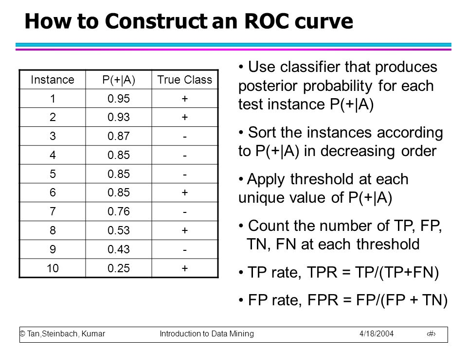 © Tan,Steinbach, Kumar Introduction to Data Mining 4/18/2004 92 How to Construct an ROC curve InstanceP(+|A)True Class 10.95+ 20.93+ 30.87- 40.85- 5 - 6 + 70.76- 80.53+ 90.43- 100.25+ Use classifier that produces posterior probability for each test instance P(+|A) Sort the instances according to P(+|A) in decreasing order Apply threshold at each unique value of P(+|A) Count the number of TP, FP, TN, FN at each threshold TP rate, TPR = TP/(TP+FN) FP rate, FPR = FP/(FP + TN)