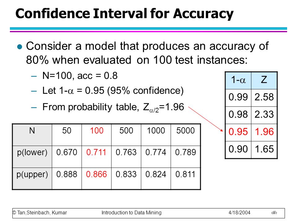 © Tan,Steinbach, Kumar Introduction to Data Mining 4/18/2004 97 Confidence Interval for Accuracy l Consider a model that produces an accuracy of 80% when evaluated on 100 test instances: –N=100, acc = 0.8 –Let 1-  = 0.95 (95% confidence) –From probability table, Z  /2 =1.96 1-  Z 0.992.58 0.982.33 0.951.96 0.901.65 N5010050010005000 p(lower)0.6700.7110.7630.7740.789 p(upper)0.8880.8660.8330.8240.811