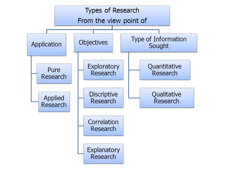 Types of Research From the view point of Application Pure Research Applied Research Objectives Exploratory Research Discriptive Research Correlation Research Explanatory Research Type of Information Sought Quantitative Research Qualitative Research