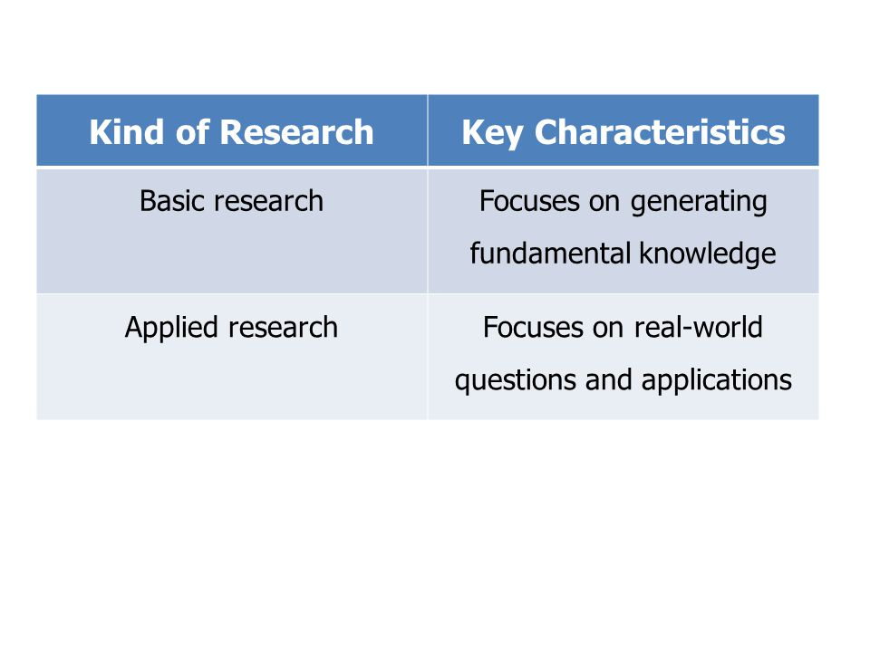 Kind of ResearchKey Characteristics Basic research Focuses on generating fundamental knowledge Applied researchFocuses on real-world questions and applications