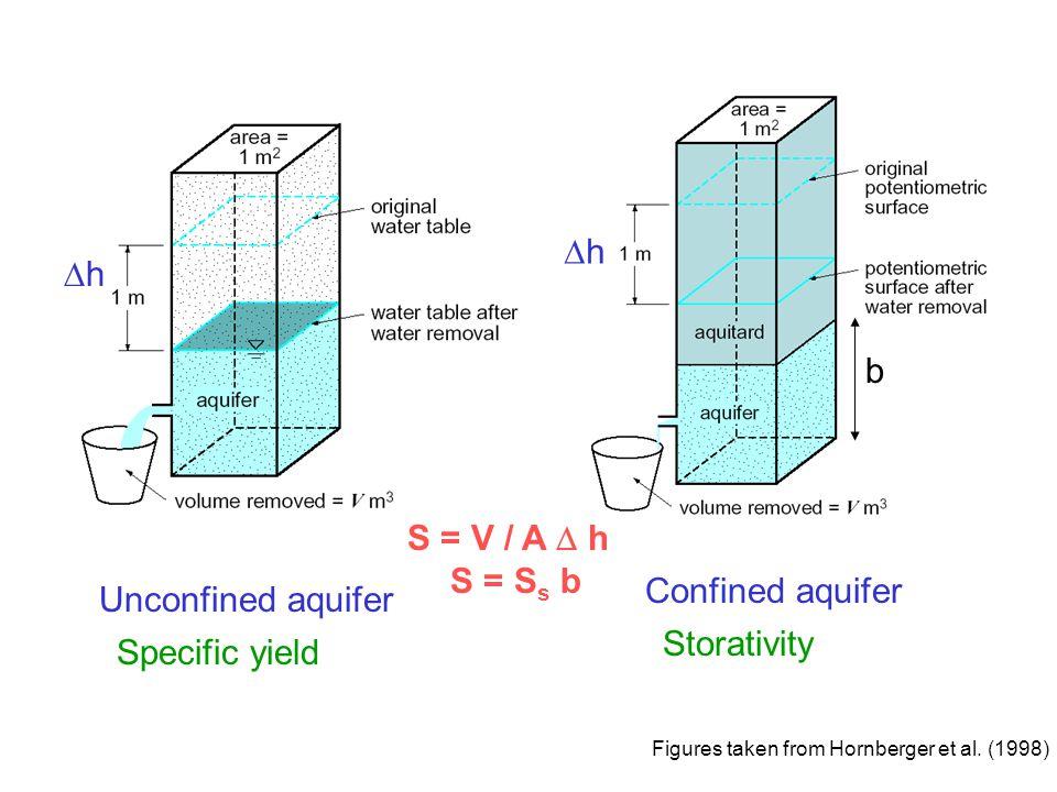 Figures taken from Hornberger et al.