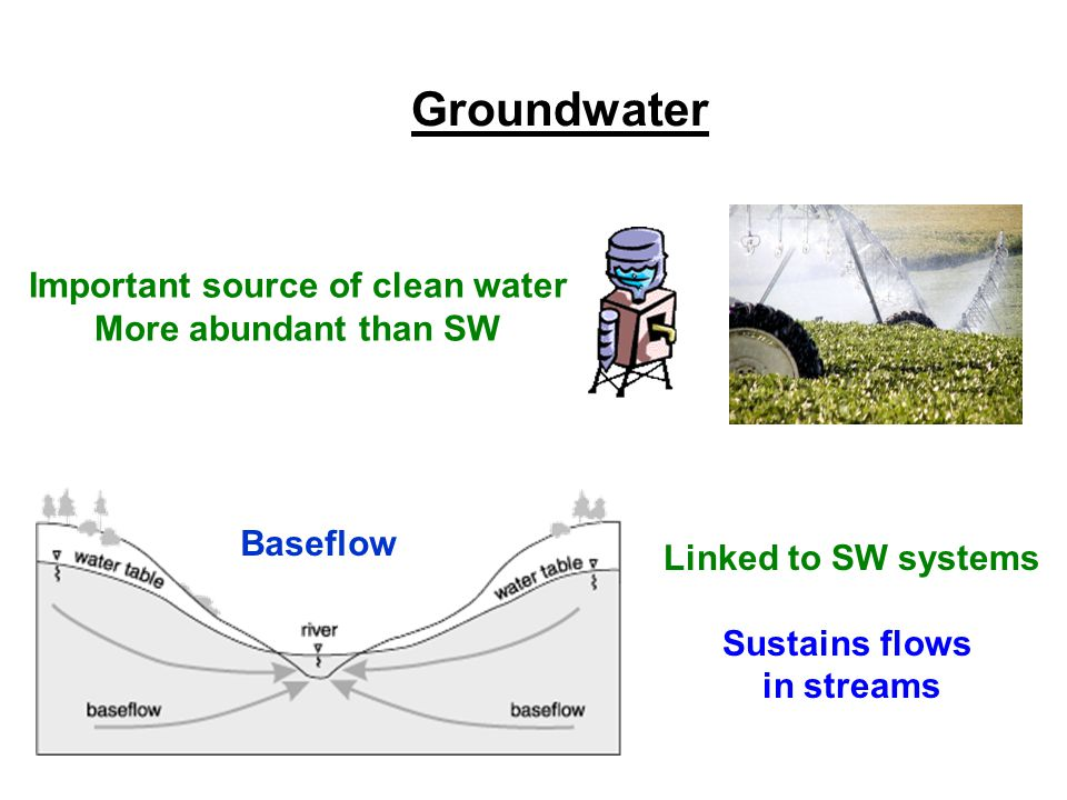 Groundwater Important source of clean water More abundant than SW Linked to SW systems Sustains flows in streams Baseflow