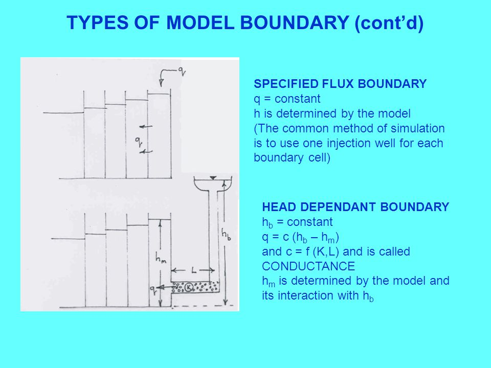 TYPES OF MODEL BOUNDARY (cont'd) SPECIFIED FLUX BOUNDARY q = constant h is determined by the model (The common method of simulation is to use one injection well for each boundary cell) HEAD DEPENDANT BOUNDARY h b = constant q = c (h b – h m ) and c = f (K,L) and is called CONDUCTANCE h m is determined by the model and its interaction with h b