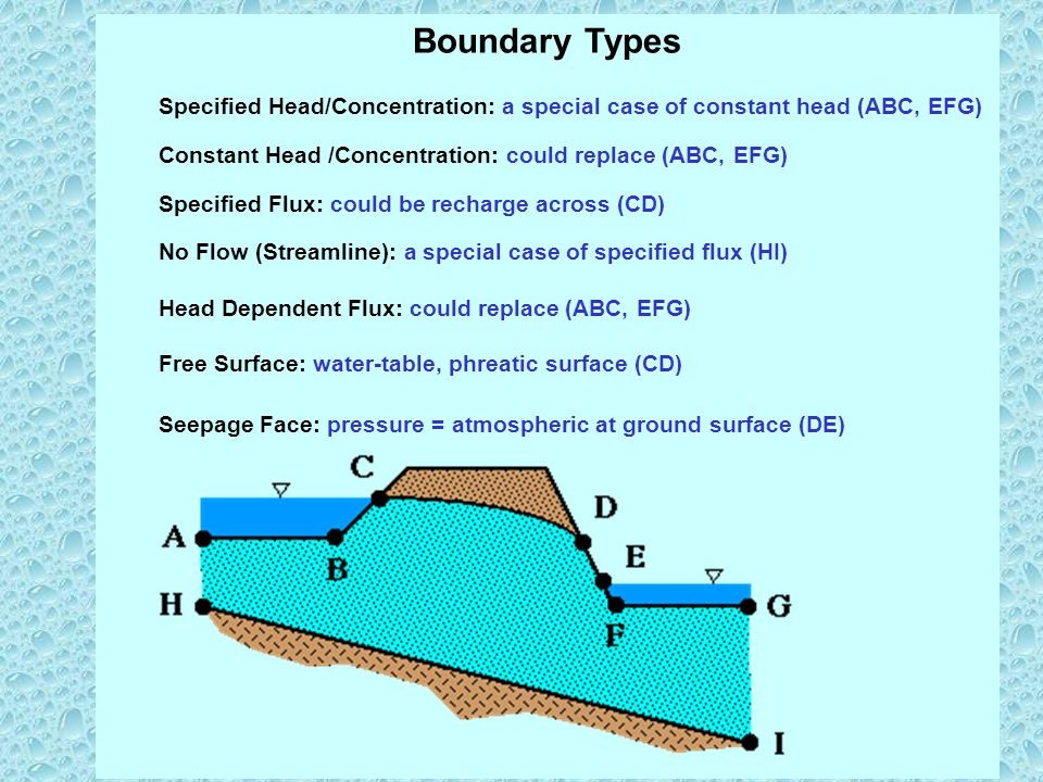Boundary Types Specified Head/Concentration: a special case of constant head (ABC, EFG) Constant Head /Concentration: could replace (ABC, EFG) Specified Flux: could be recharge across (CD) No Flow (Streamline): a special case of specified flux (HI) Head Dependent Flux: could replace (ABC, EFG) Free Surface: water-table, phreatic surface (CD) Seepage Face: pressure = atmospheric at ground surface (DE)