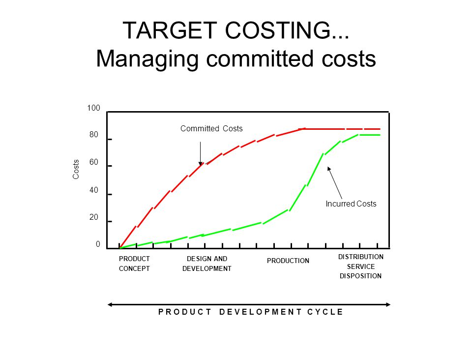 TARGET COSTING...