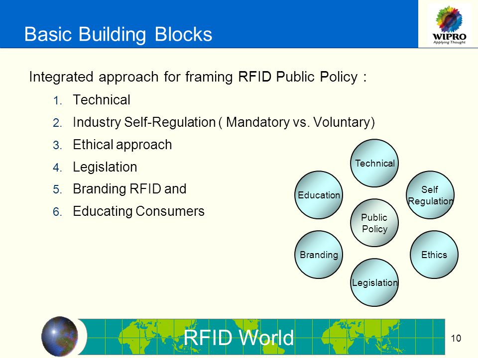 RFID World 10 Basic Building Blocks Integrated approach for framing RFID Public Policy : 1.
