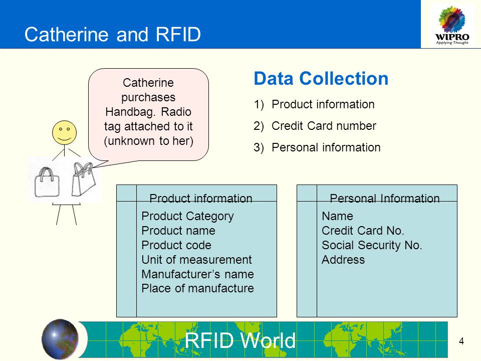 RFID World 15 Building Block - Bringing Ethics 1.Respect confidentiality 2.