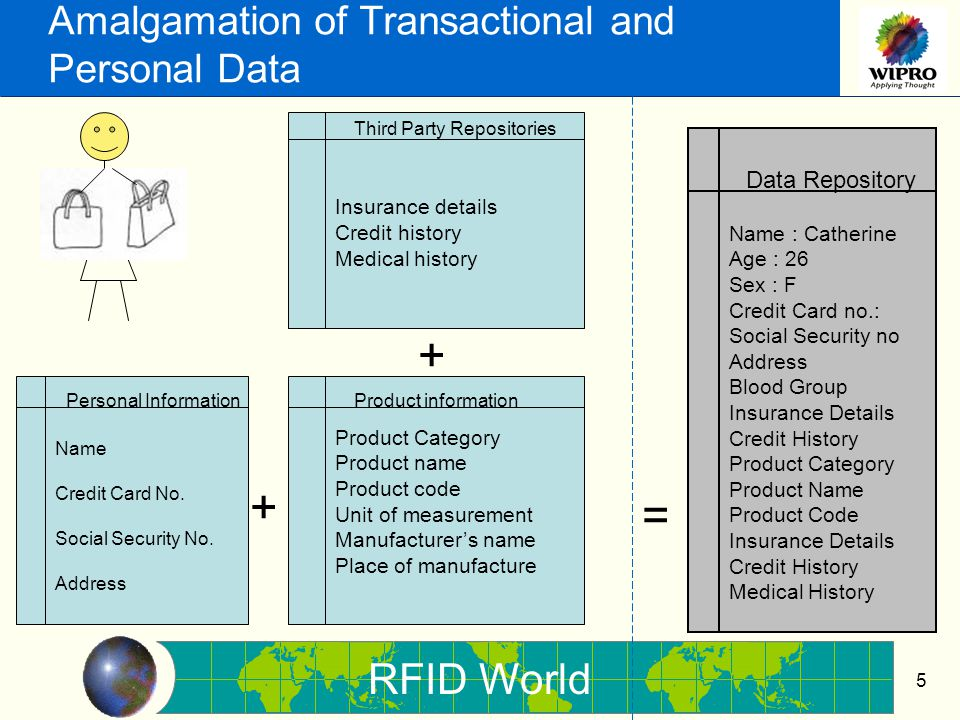 RFID World 16 Take Away Notice Enforcement Choice Access Security Public Policy Technical EthicalLegislation Self Regulation Branding RFID Educating Consumers