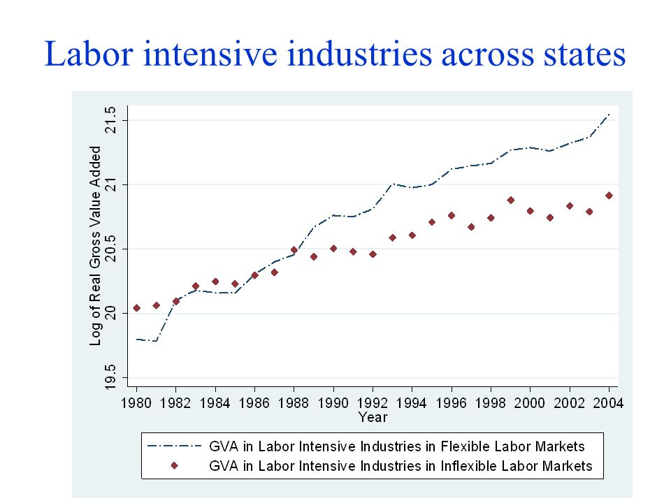 Labor intensive industries across states