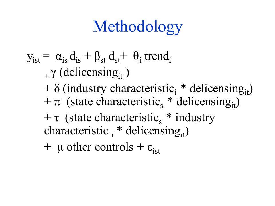 Methodology y ist = α is d is + β st d st + θ i trend i + γ (delicensing it ) + δ (industry characteristic i * delicensing it ) + π (state characteristic s * delicensing it ) + τ (state characteristic s * industry characteristic i * delicensing it ) + μ other controls + ε ist