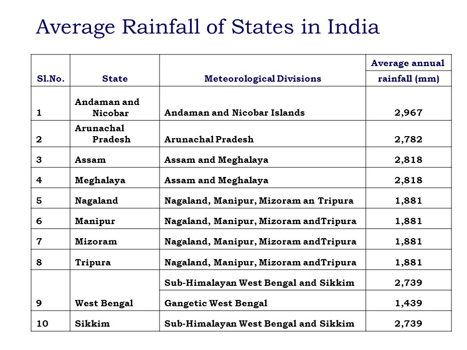 Sl.No.StateMeteorological Divisions Average annual rainfall (mm) 1 Andaman and NicobarAndaman and Nicobar Islands2,967 2 Arunachal Pradesh 2,782 3Assa