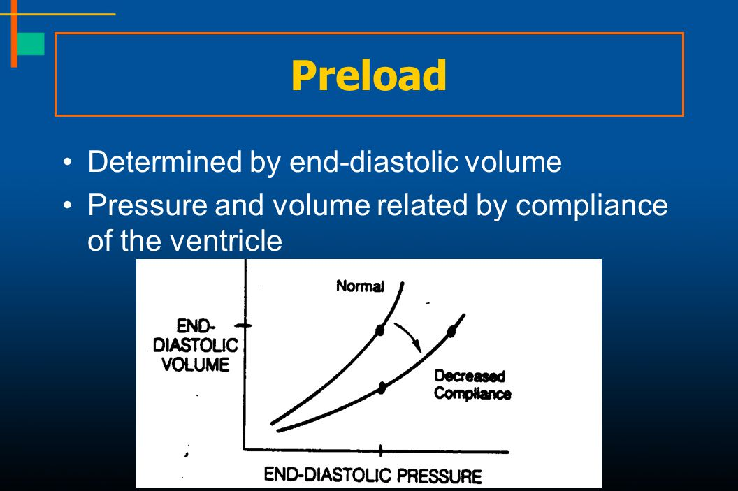 Preload Determined by end-diastolic volume Pressure and volume related by compliance of the ventricle