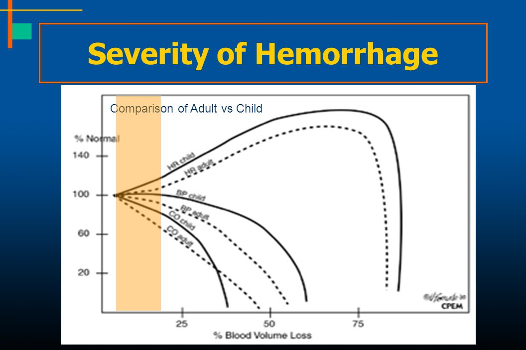 Severity of Hemorrhage Comparison of Adult vs Child