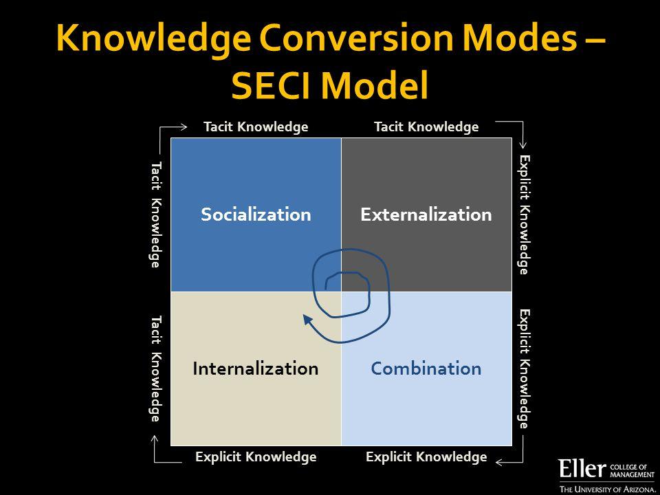 Knowledge Conversion Modes – SECI Model SocializationExternalization InternalizationCombination Tacit Knowledge Explicit Knowledge Tacit Knowledge Explicit Knowledge