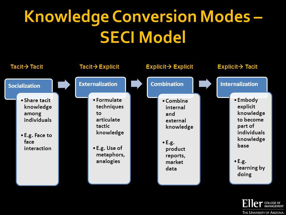 Knowledge Conversion Modes – SECI Model Socialization Share tacit knowledge among individuals E.g.