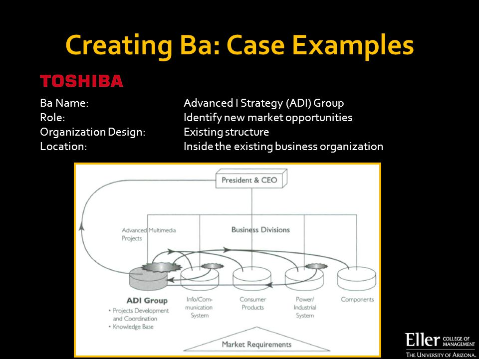 Ba Name: Advanced I Strategy (ADI) Group Role:Identify new market opportunities Organization Design: Existing structure Location:Inside the existing business organization Creating Ba: Case Examples