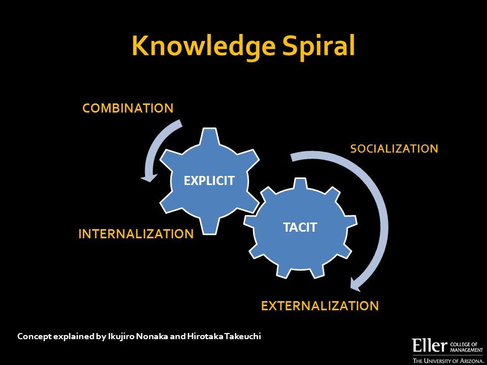 Knowledge Spiral TACIT EXPLICIT COMBINATION INTERNALIZATION Concept explained by Ikujiro Nonaka and Hirotaka Takeuchi EXTERNALIZATION SOCIALIZATION