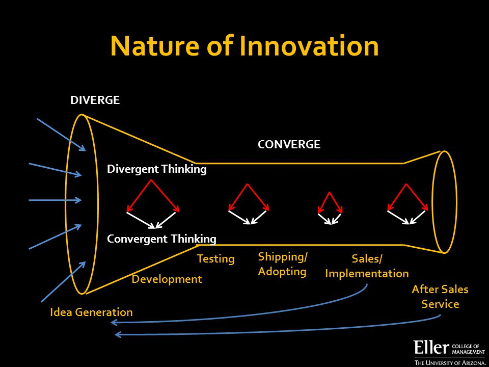 Nature of Innovation CONVERGE DIVERGE Divergent Thinking Convergent Thinking Idea Generation Development Testing Shipping/ Adopting Sales/ Implementation After Sales Service