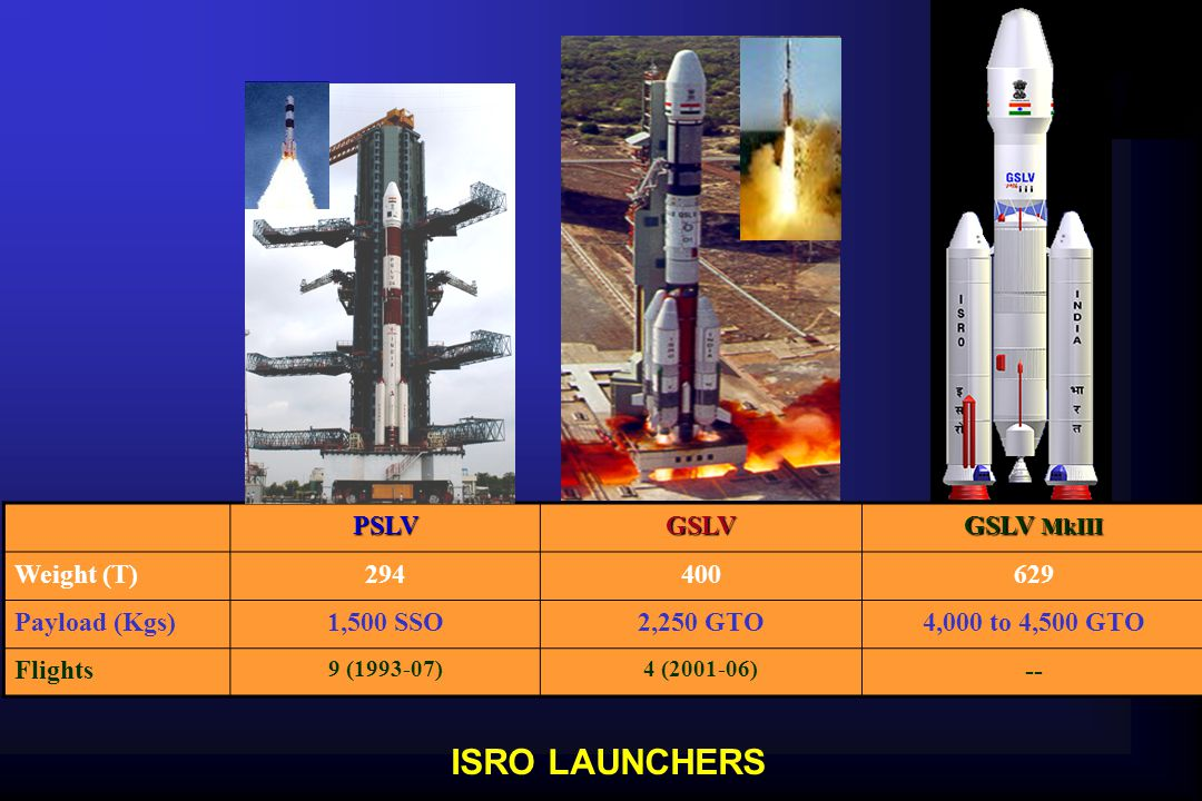PSLVGSLV GSLV MkIII Weight (T)294400629 Payload (Kgs)1,500 SSO2,250 GTO4,000 to 4,500 GTO Flights 9 (1993-07)4 (2001-06) -- ISRO LAUNCHERS