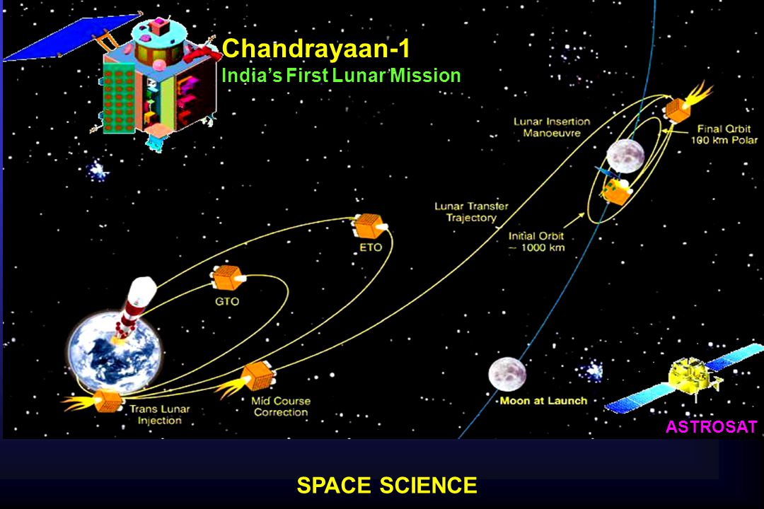 SPACE SCIENCE ASTROSAT Chandrayaan-1 India's First Lunar Mission