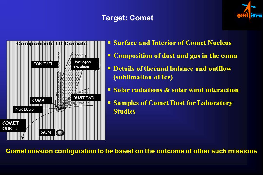 Comet mission configuration to be based on the outcome of other such missions  Surface and Interior of Comet Nucleus  Composition of dust and gas in the coma  Details of thermal balance and outflow (sublimation of Ice)  Solar radiations & solar wind interaction  Samples of Comet Dust for Laboratory Studies COMA SUN NUCLEUS ION TAIL DUST TAIL COMET ORBIT Hydrogen Envelope Target: Comet