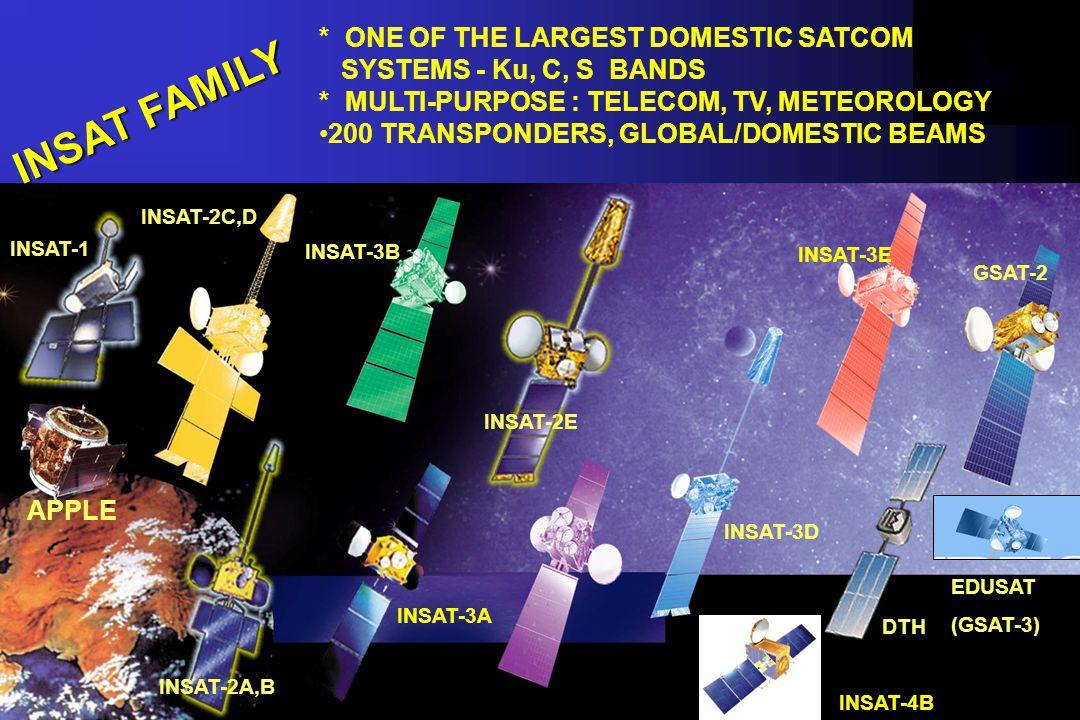 INSAT FAMILY INSAT-1 INSAT-2C,D INSAT-2A,B INSAT-2E INSAT-3B INSAT-4B INSAT-3D INSAT-3E DTH APPLE GSAT-2 INSAT-3A * ONE OF THE LARGEST DOMESTIC SATCOM SYSTEMS - Ku, C, S BANDS * MULTI-PURPOSE : TELECOM, TV, METEOROLOGY 200 TRANSPONDERS, GLOBAL/DOMESTIC BEAMS EDUSAT (GSAT-3)