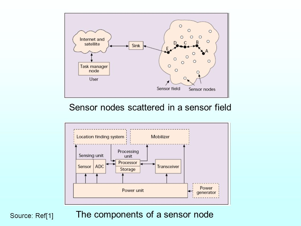 Sensor nodes scattered in a sensor field The components of a sensor node Source: Ref[1]