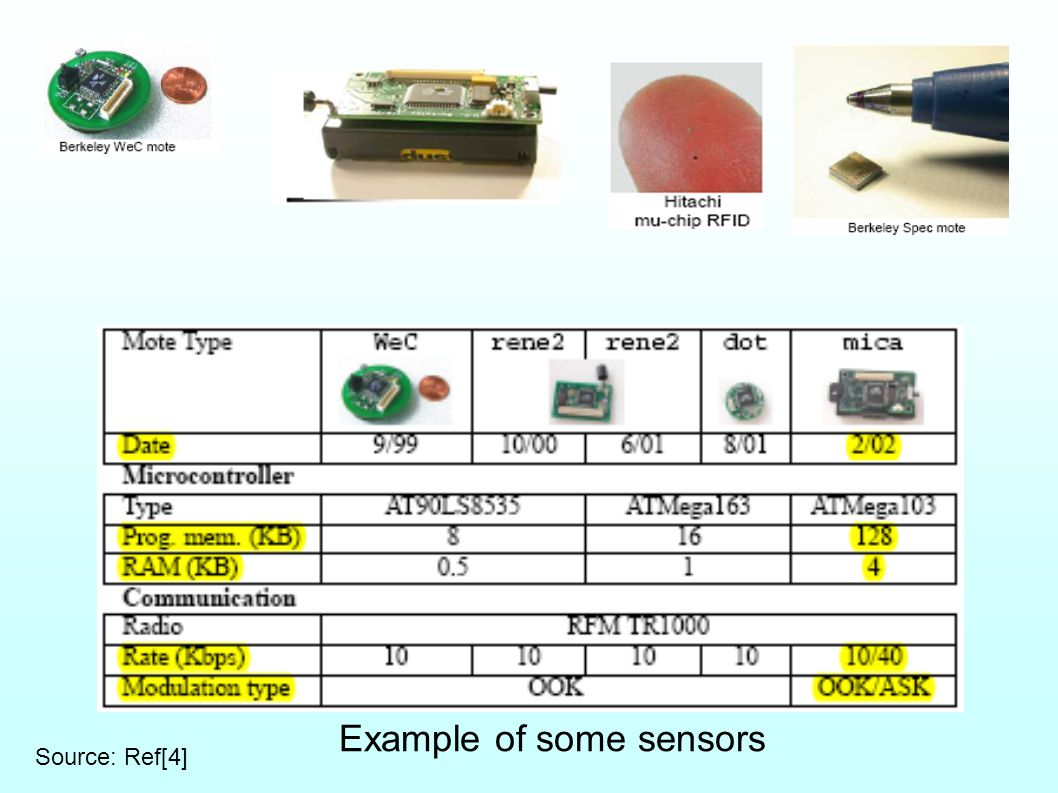 Example of some sensors Source: Ref[4]