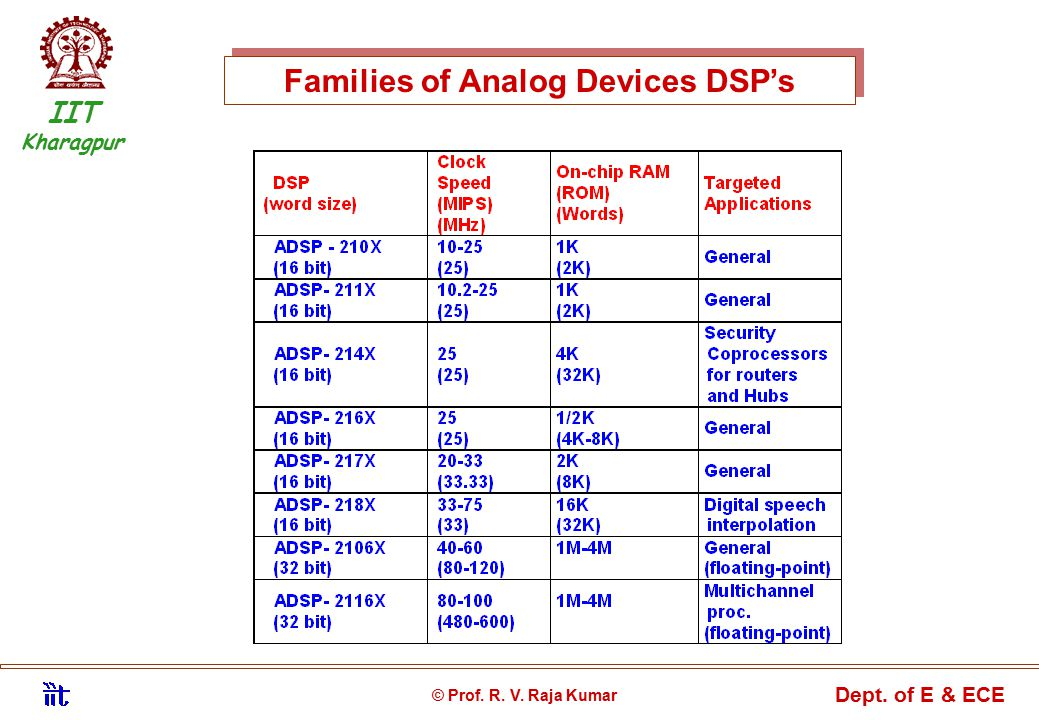 Families of Analog Devices DSP's IIT Kharagpur © Prof. R. V. Raja Kumar Dept. of E & ECE