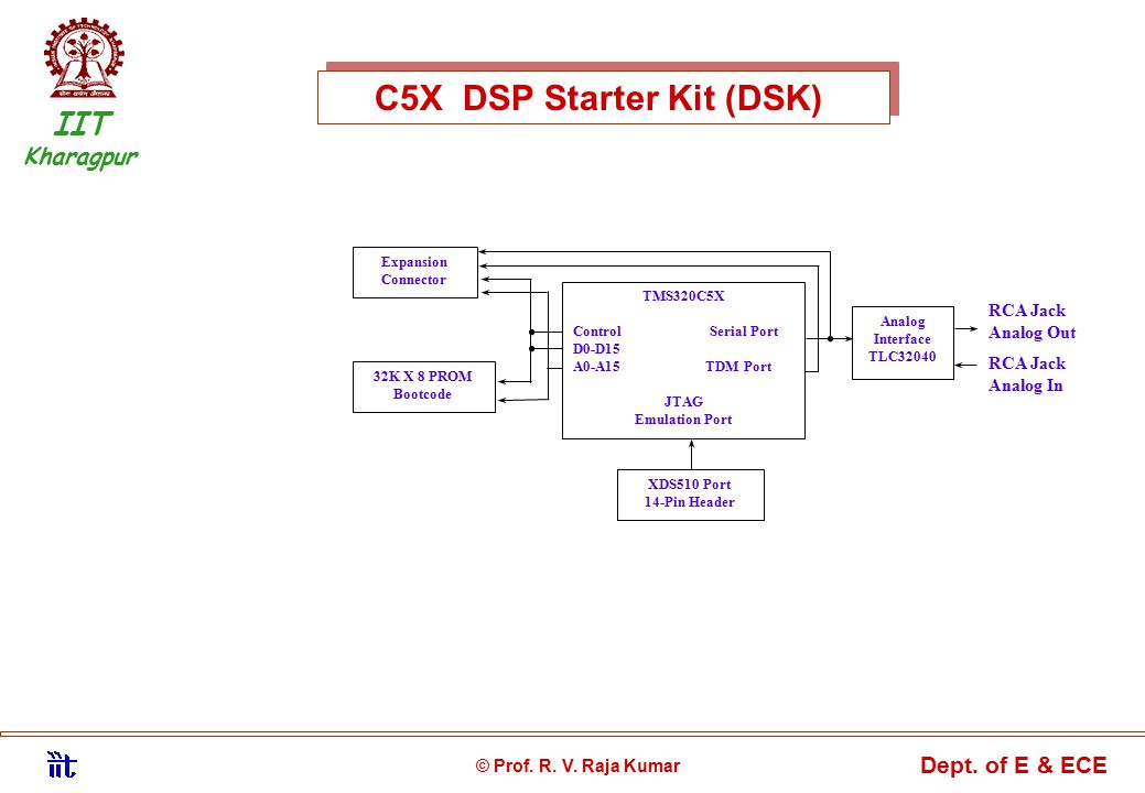 Status of DSP Education C5X DSP Starter Kit (DSK) Expansion Connector 32K X 8 PROM Bootcode Analog Interface TLC32040 XDS510 Port 14-Pin Header TMS320C5X Control Serial Port D0-D15 A0-A15 TDM Port JTAG Emulation Port RCA Jack Analog Out RCA Jack Analog In IIT Kharagpur © Prof.