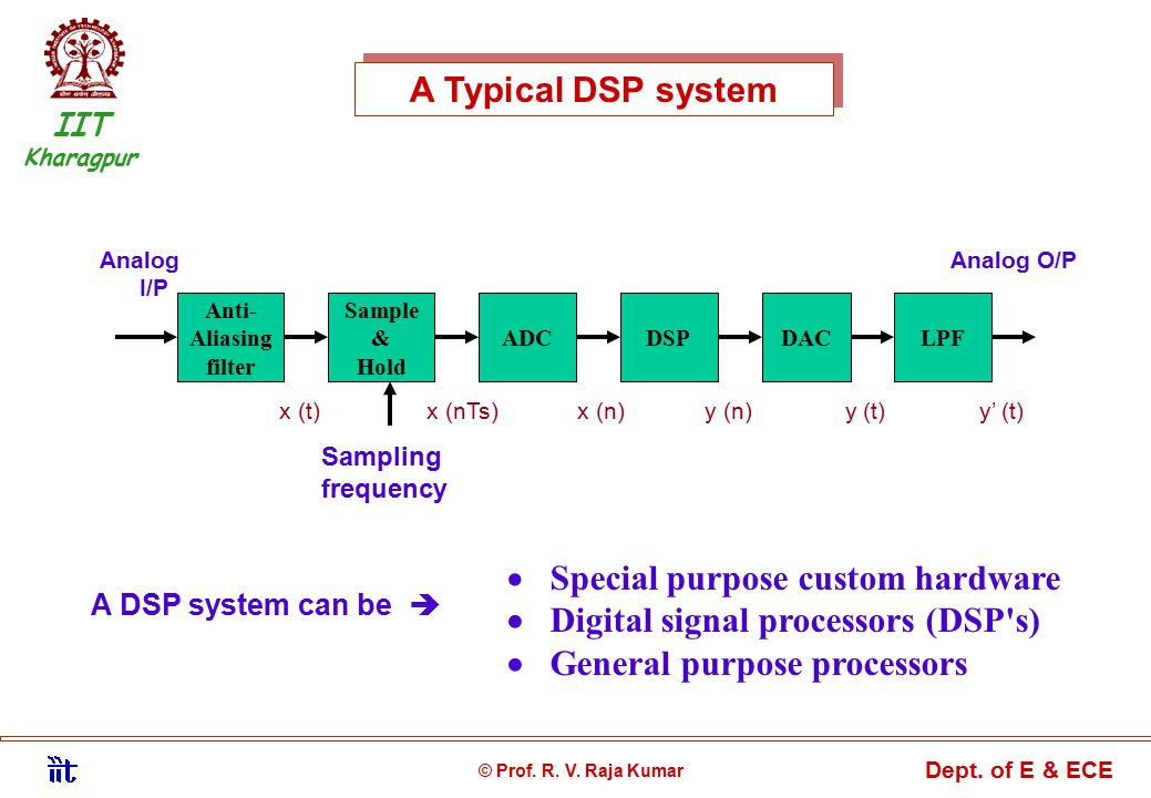 A Typical DSP system AnalogAnalog O/P I/P © Prof. R.