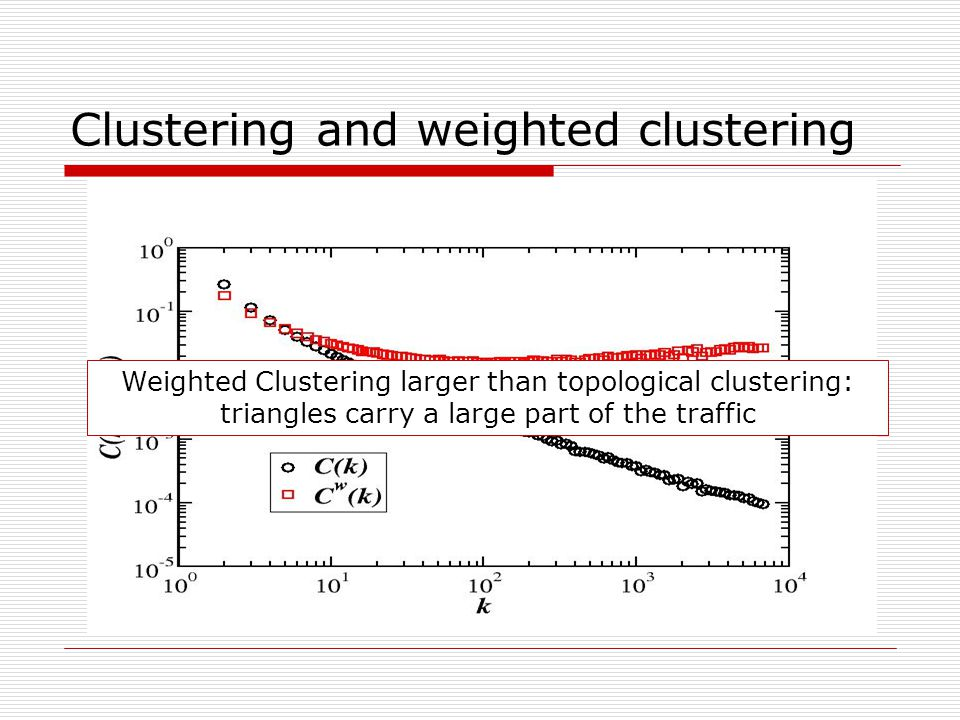 Clustering and weighted clustering Weighted Clustering larger than topological clustering: triangles carry a large part of the traffic