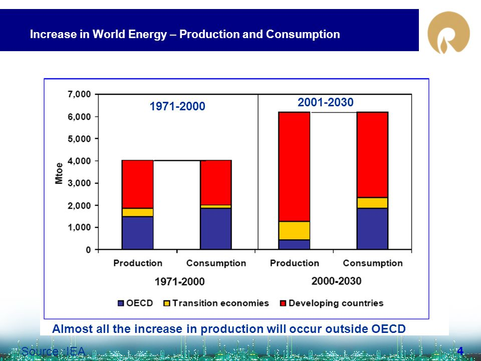 www.ril.com 4 Source :IEA Increase in World Energy – Production and Consumption Almost all the increase in production will occur outside OECD 1971-200