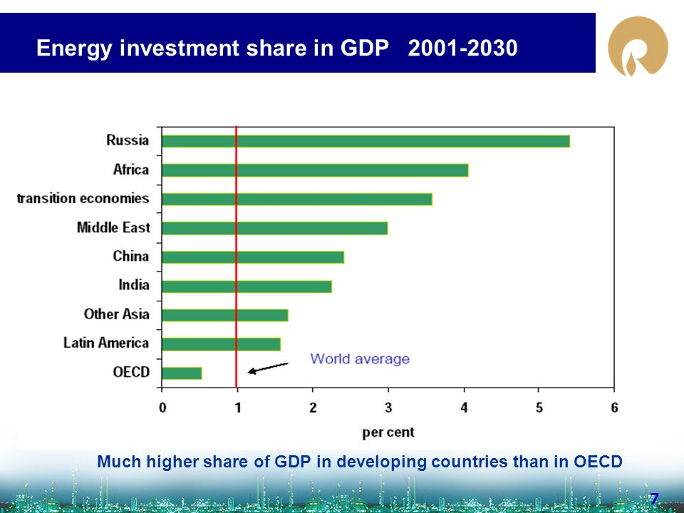 www.ril.com 7 Energy investment share in GDP 2001-2030 Much higher share of GDP in developing countries than in OECD