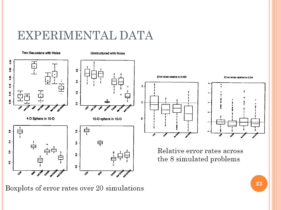 EXPERIMENTAL DATA Boxplots of error rates over 20 simulations Relative error rates across the 8 simulated problems 23