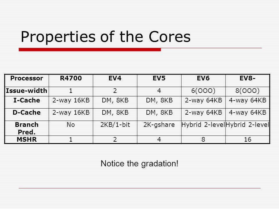 Properties of the Cores ProcessorR4700EV4EV5EV6EV8- Issue-width1246(OOO)8(OOO) I-Cache2-way 16KBDM, 8KB 2-way 64KB4-way 64KB D-Cache2-way 16KBDM, 8KB