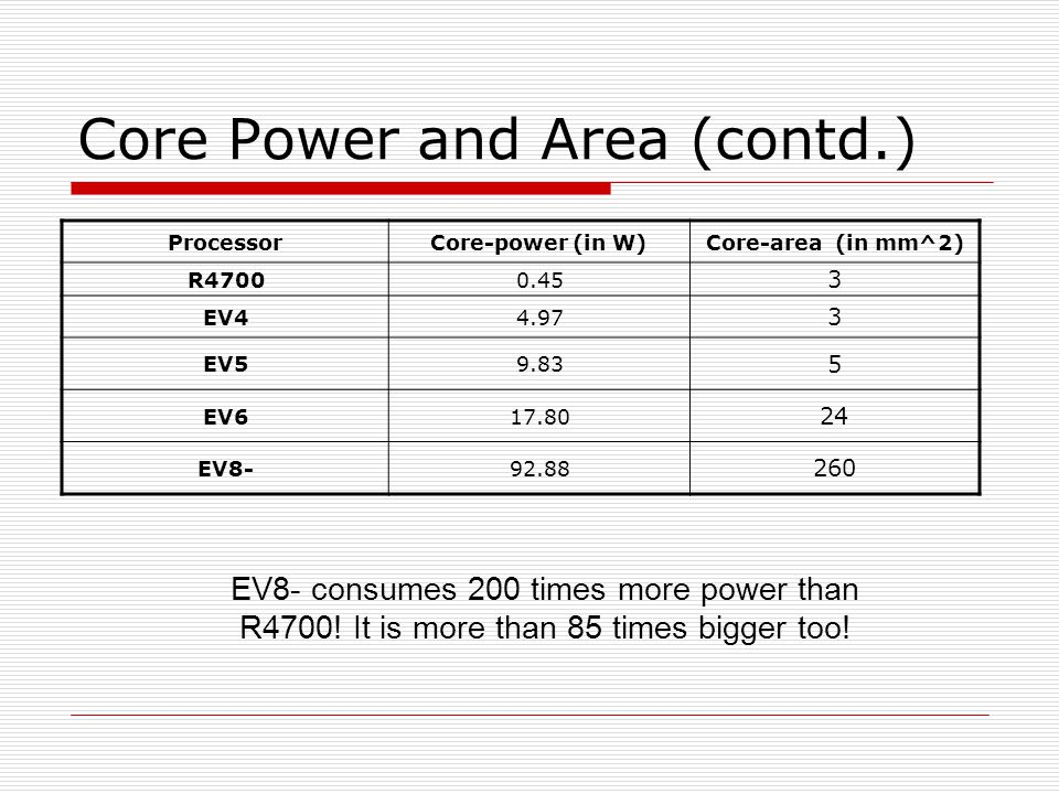 Core Power and Area (contd.) ProcessorCore-power (in W)Core-area (in mm^2) R47000.45 3 EV44.97 3 EV59.83 5 EV617.80 24 EV8-92.88 260 EV8- consumes 200 times more power than R4700.